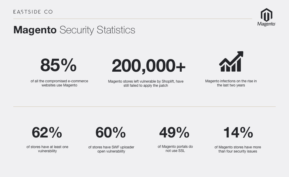 Magento Security Stats | Magento vs Shopify