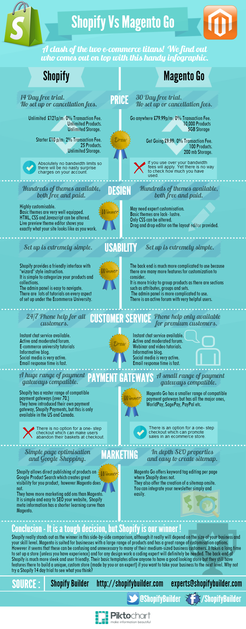 Shopify Vs Magento Go Infographic