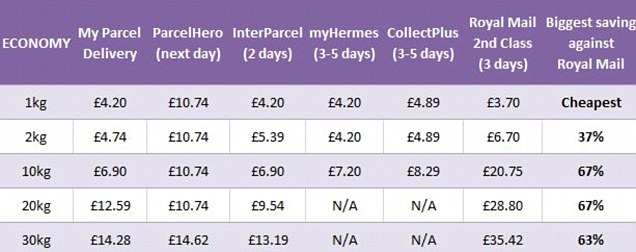 Price Comparison of Postage Costs in the UK 2014
