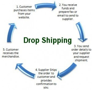 Drop Shipping Business Supply Chain