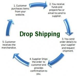 Drop Shipping Pitfalls on Shopify | Eastside Co
